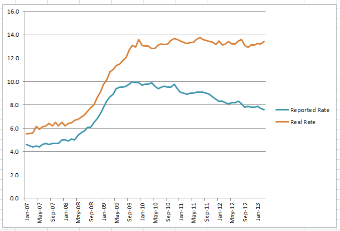 Real and Reported Unemployment, January 2007 - March 2013