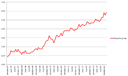 Graph showing gap between real and reported unemployment in US, January 2007 - December 2013.