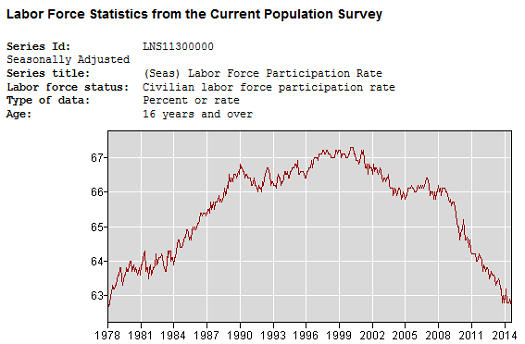 BLS labor force participation rate, January 1978-September 2014.  Source: BLS