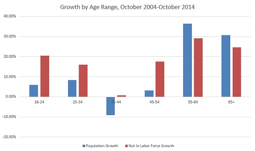 Note that there are only two groups where growth is outpacing growth of those not in the labor force.  The oldest two.