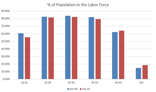 By percentage, the oldest Americans are actually entering the labor force, not leaving it.