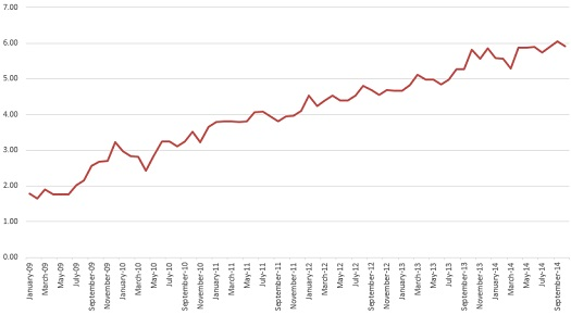 Reporting Gap, January 2009 - October 2014.