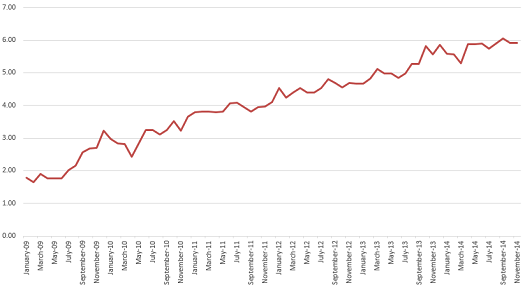 Reporting Gap showing the distance between real and reported unemployment, January 2009 - November 2014.