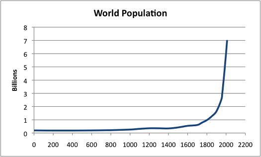 World population, 0-2015