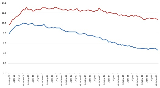 Real Unemployment (red) and Reported Unemployment (blue), January 2009-November 2016